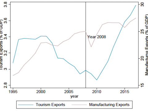 Graph depicting average share of tourism and manufacturing exports in GDP (worldwide)